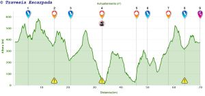 Perfil Long Trail 2014