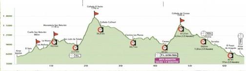 Perfil Ultra Trail Sobrarbe. 28 de junio de 2014