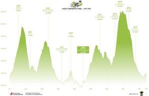 Perfil Volta a la Cerdanya Trail 2014